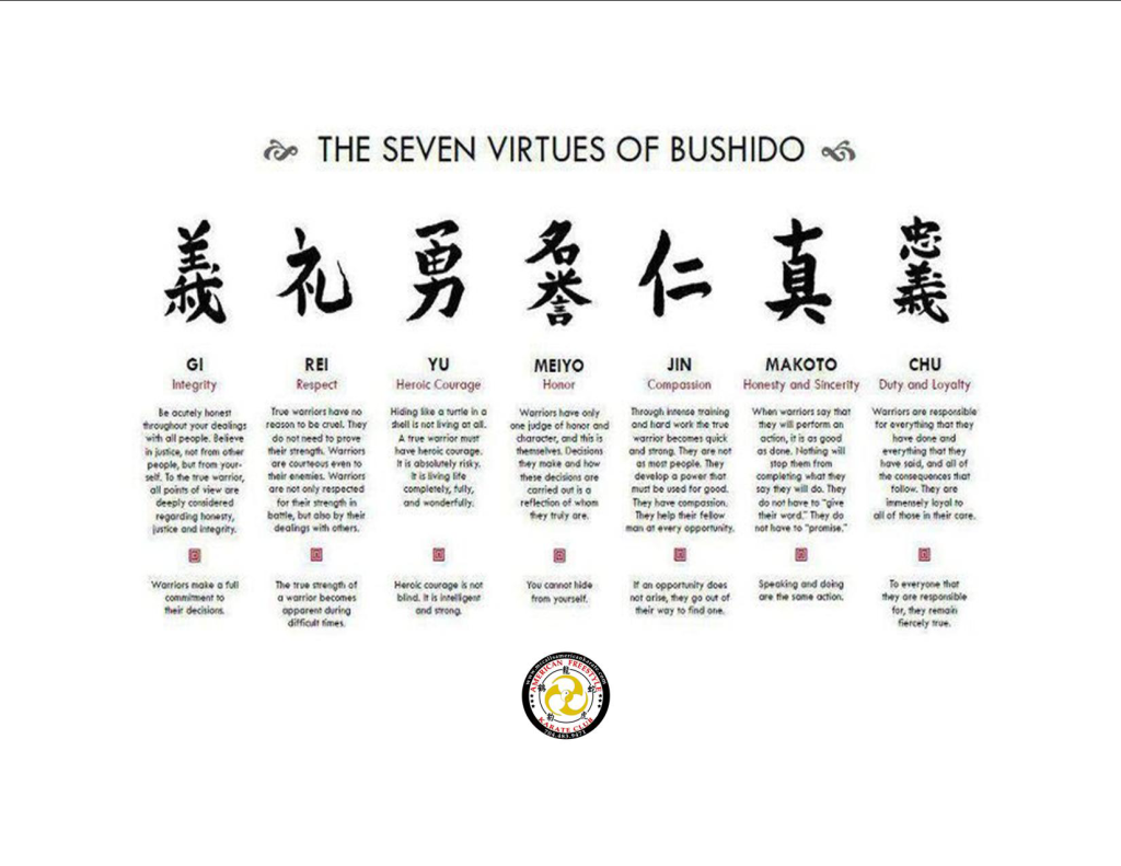 The seven virtues for character in Bushido.